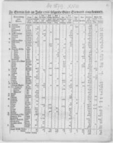 [Spisy towarów wpływających do portu w Szczecinie w l. 1766-1798 : Inc.] Zu Stettin sind im Jahr [...] folgende Güter Seewerts eingekommen