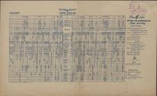 [Afisz] Skrócony rozkład jazdy ważny od 8 października 1950